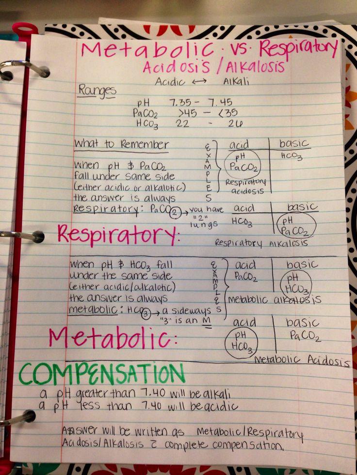 Easy way to remember metabolic/respiratory alkalosis/acidosis! Helpful for nursing school #nursing #nursingschool #science