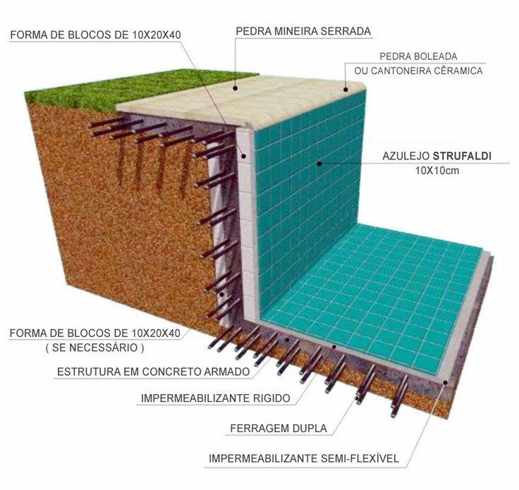 Projetos de piscinas de alvenaria passo a passo