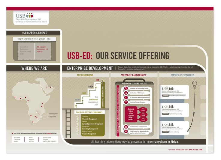 USB-ED Company Blueprint - Sunflood
