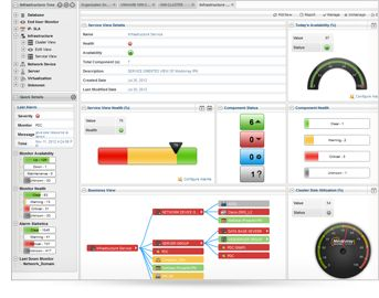 Why you needs of Network monitoring software in your organization:  Network monitoring Software allows you to suspicious activities and also holds a significant part in running an organization successfully, so it's play a Pivot role.