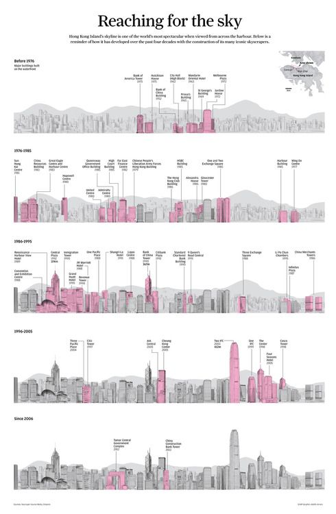 The Hong Kong skyline from 1976 onwards.
