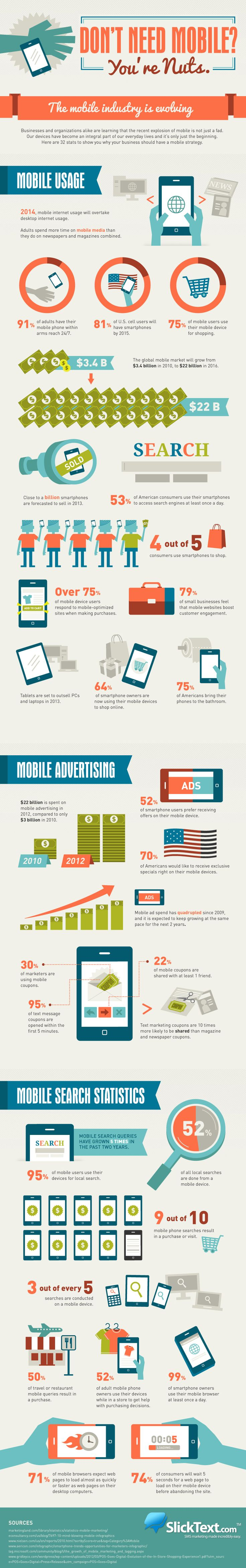 32 statistics/reasons you need a #mobile #marketing strategy http://www.ezanga.com/news/2013/08/05/mobile-usage-stats/