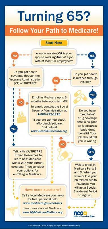 Turning 65 7 Common Questions And Answers About Medicare In