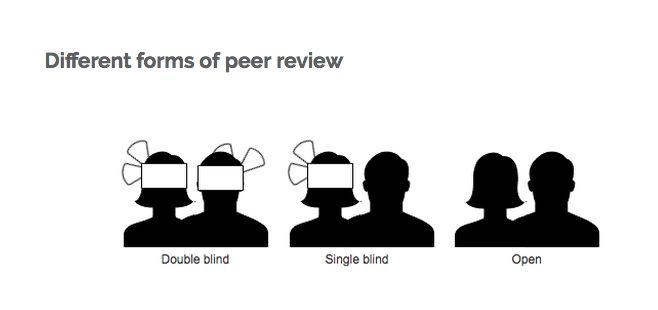 Different forms of peer review