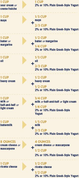 Substitutions table for using Greek yogurt.  I really have become a fan of the versatility and taste of plain Greek yogurt.