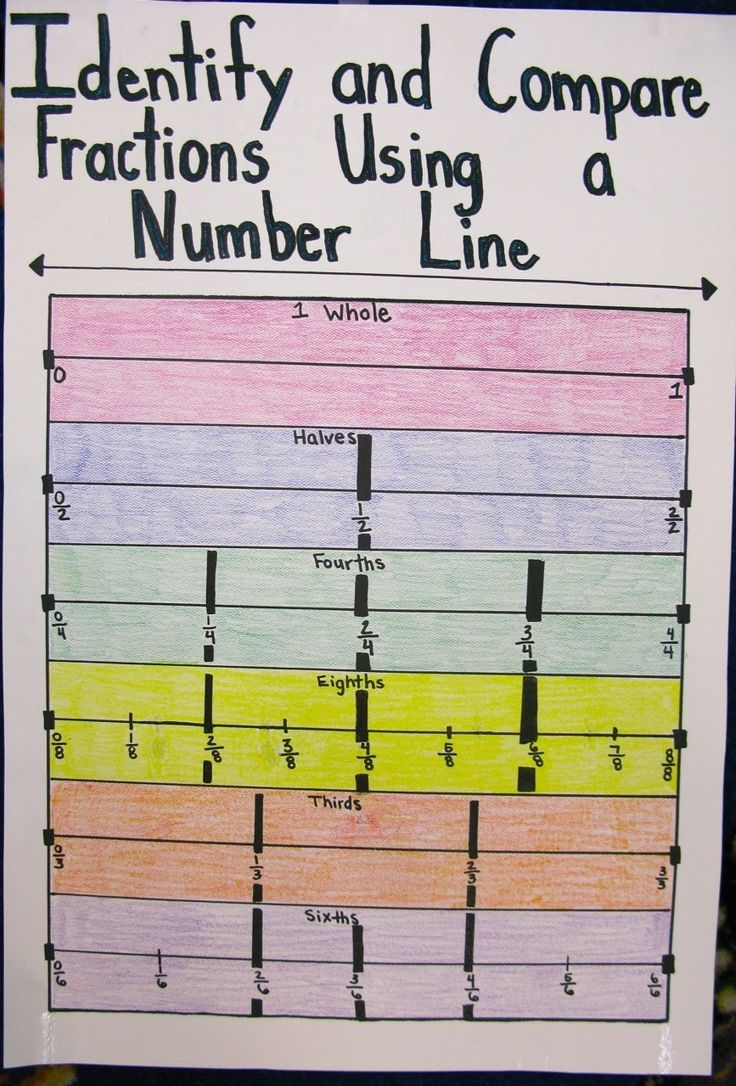 Equivalent Fractions Using Number Line Anchor Chart