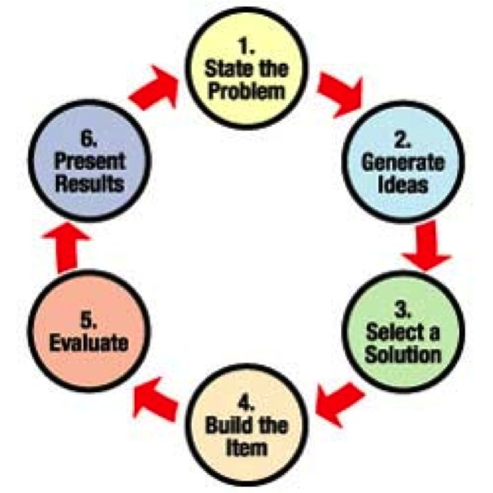 Engineering Design Process Image Galleries Engineering Design Process