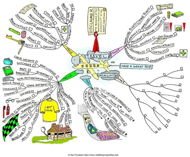 Cartes mentales pour organiser un voyage