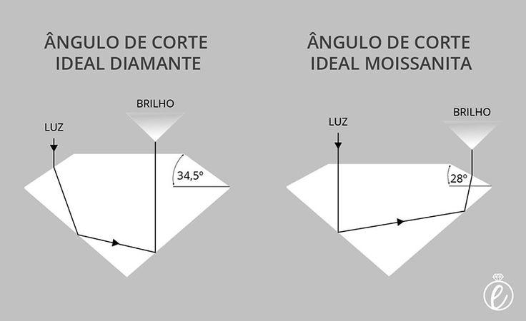 angulo-de-corte-moissanita-diamante-lapidacao