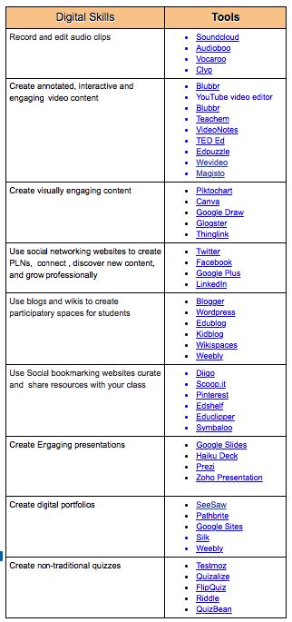 9 Essential Digital Skills for Teachers