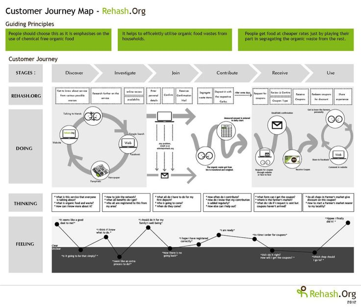 32 best service blueprint images on pinterest customer experience the essential guide to creating an seo friendly customer journey web marketing service blueprintstrategy malvernweather Image collections