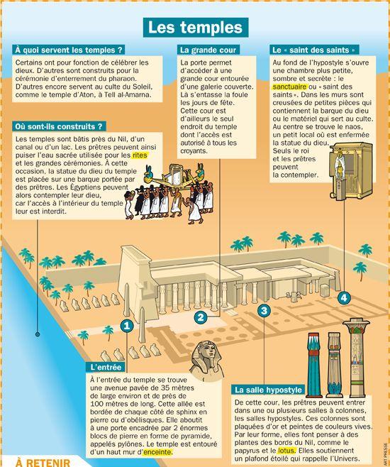 Fiche exposés : Les temples