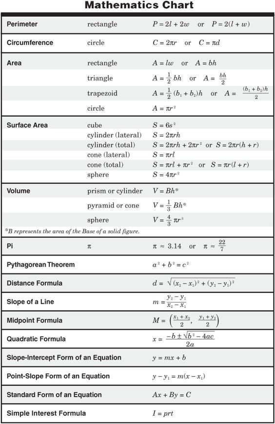 11th grade physics formula chart. Black Bedroom Furniture Sets. Home Design Ideas