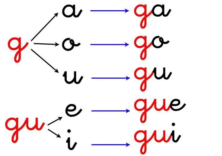 PRIMER CURSO 1ER CICLO EDUCACIÓN PRIMARIA: GA, GO, GU, GUE, GUI