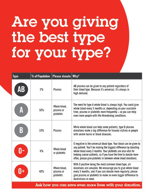 Are You Giving The Best Type Of Your Type?