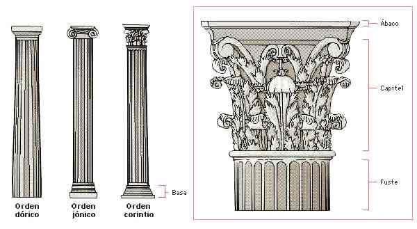 Representación de las clases de columnas usadas en los templos helénicos