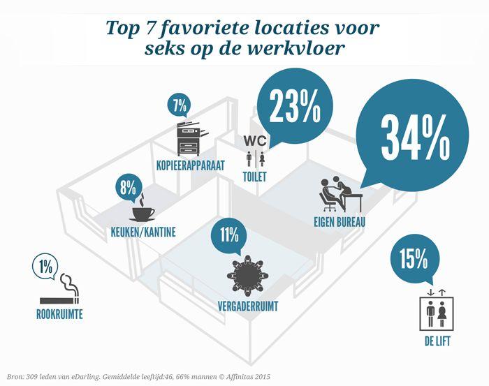 Top 7 favoriete locaties voor seks op de werkvloer