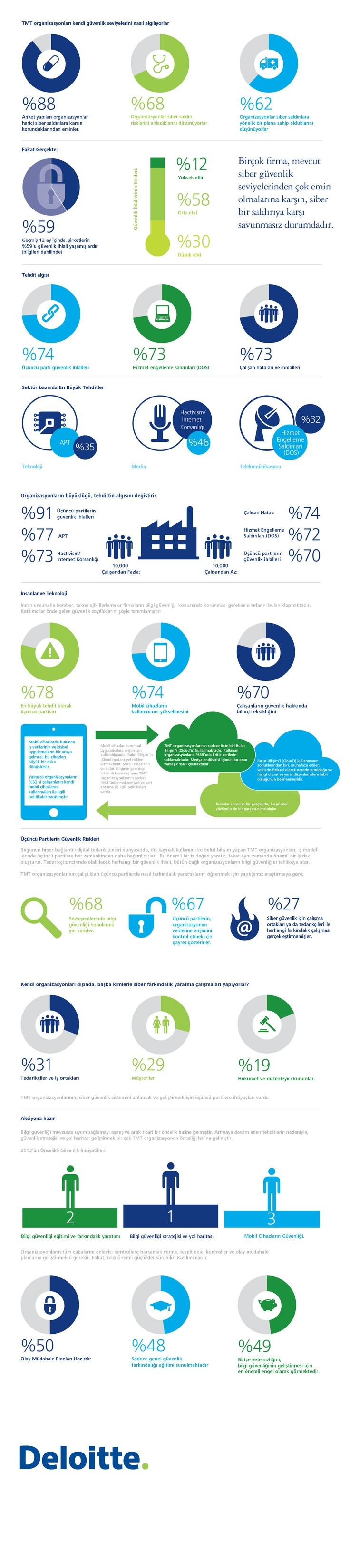 2013 yılında mobil reklam pazarı yüzde 50 büyüyecek, kitle fonlaması 3 milyar dolara ulaşacak, 1 milyar adet yeni cep telefonu satılacak… Bu öngörüler Deloitte'ta ait.    Deloitte, şirket ve hükümetlerin, önemli teknolojik gelişmeler çerçevesinde oluşan tartışma ve gelişmeler için almaları gereken aksiyonlara ilişkin öngörülerini bir arada topladığı raporunun 12'ncisini yayınladı. İlk olarak mobil reklam öngörülerini paylaşalım.