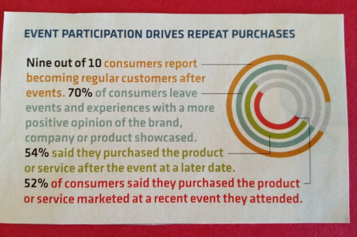 Brand experiences done right (!!!) DRIVE purchase and repeat! We all do and repeat what we love - makes sense in life and for brands!