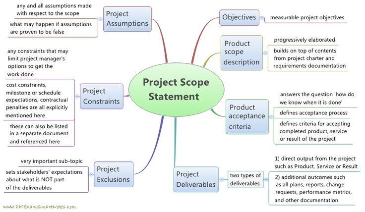 How to define scope for a project