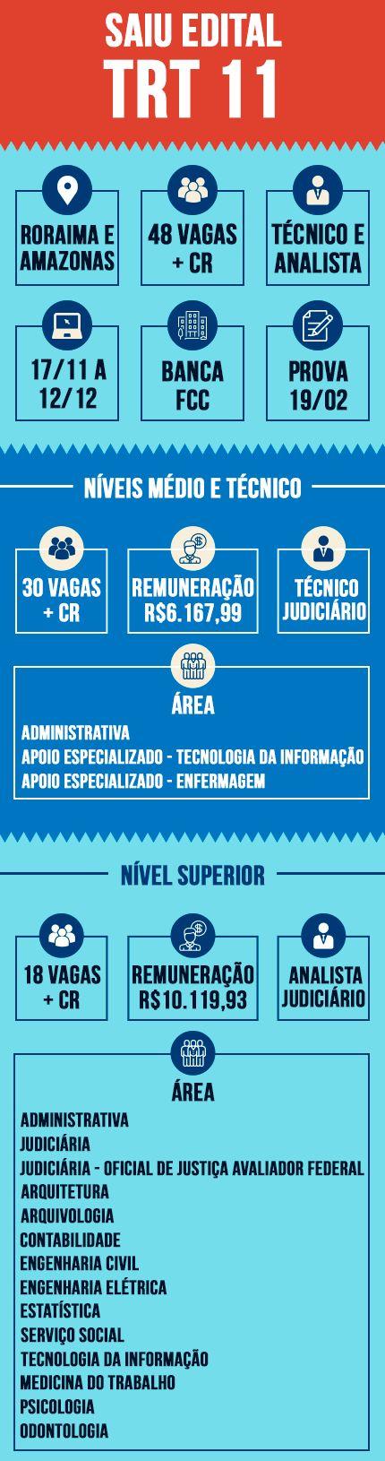 Inscrições abertas 12 de dezembro para o concurso do #TRT11, que contempla os estados do #Amazonas e #Roraima. #concursopúblico #folhadirigida