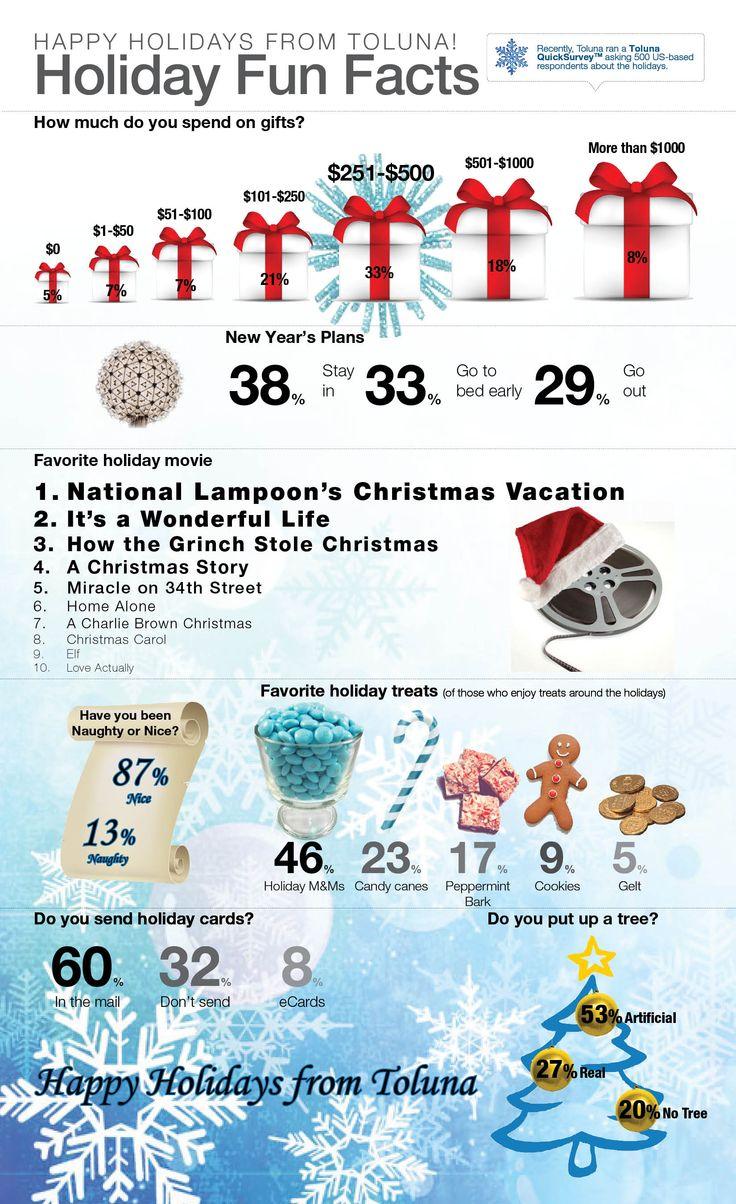 Christmas Fun Facts.Holiday Fun Facts World Village