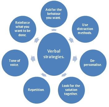 Verbal behaviour deescalation strategies