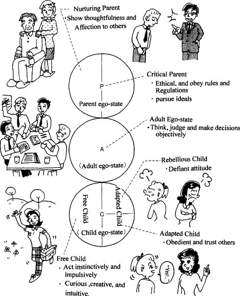 22 best Internal Family Systems Therapy/Ego States images