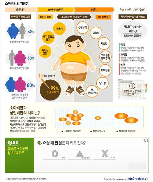 infographics / design / diet / fat / child obesity   어릴 때 찐 살은 다 키로 간다? 소아비만의 잘못된 상식 바로잡기