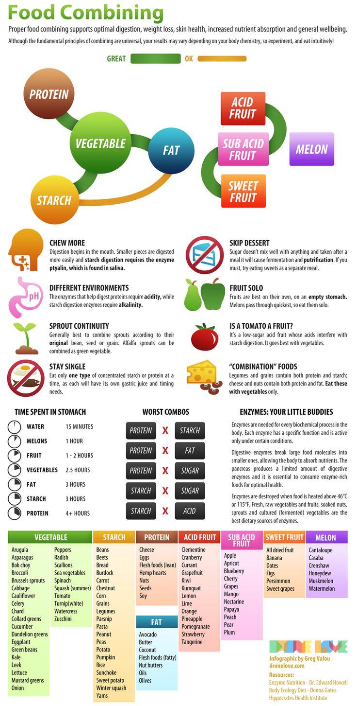 Superfitlady Food Combination Trophology