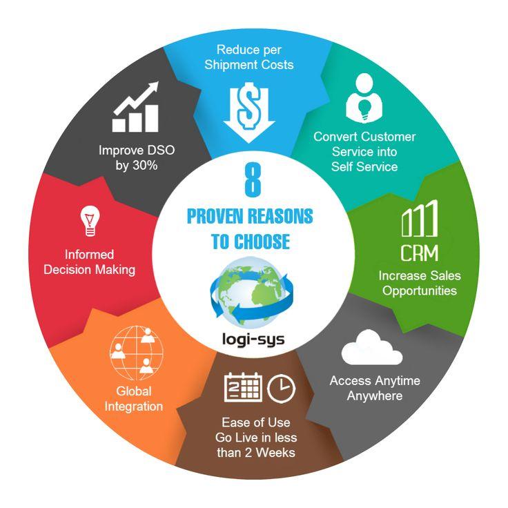 8 Reasons - Logi-Sys - Infographic #softlink #global #logistics #software #freight #forwarding