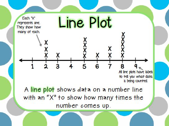 Graphing, pictographs, bar graphs, line plots, posters, second grade graphing