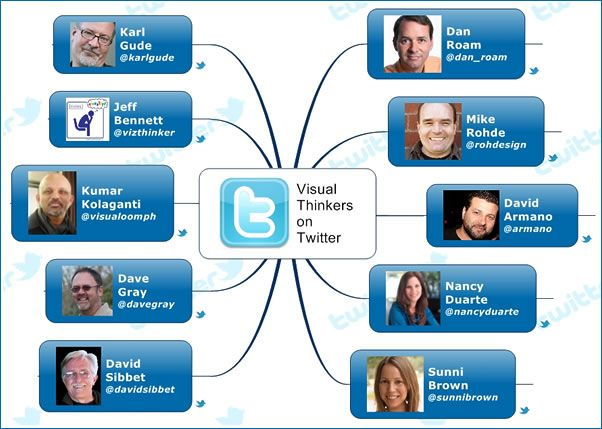 The top 10 visual thinkers on Twitter (from the mindmapping software blog)