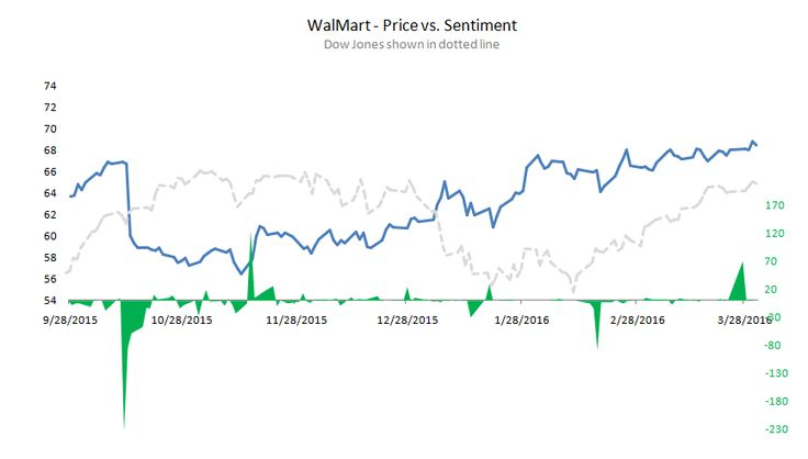 Sentiment analysis of WalMart Stores (Oct2015 - Mar2016). Stock Price Trend vs. Daily Sentiment. Dotted line shows Dow Jones Index. Clearly, strongly positive news drives stock price. There was one such extremely positive week around end of November and another one in last week of March. Are we going to see another jump in price over the next 3 months? There are lots of other factors that affect WalMart price. At News Informatics, we consider about 100 different factors to predict trend.