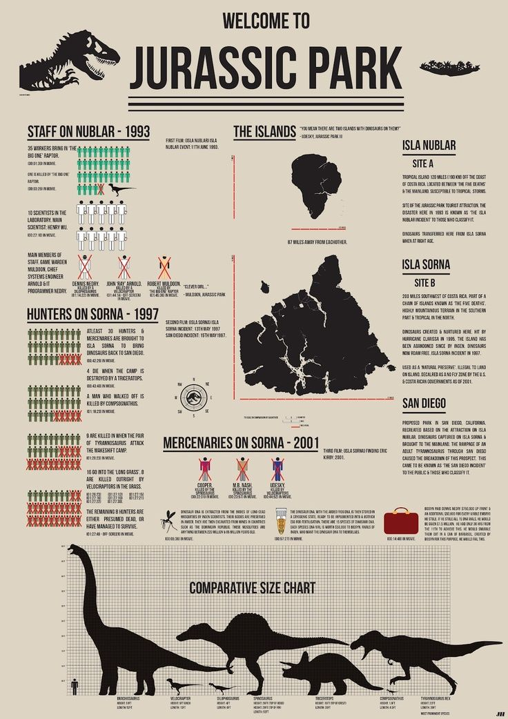 Jurassic Park infogram. I'm such a nerd and so happy about it right now.