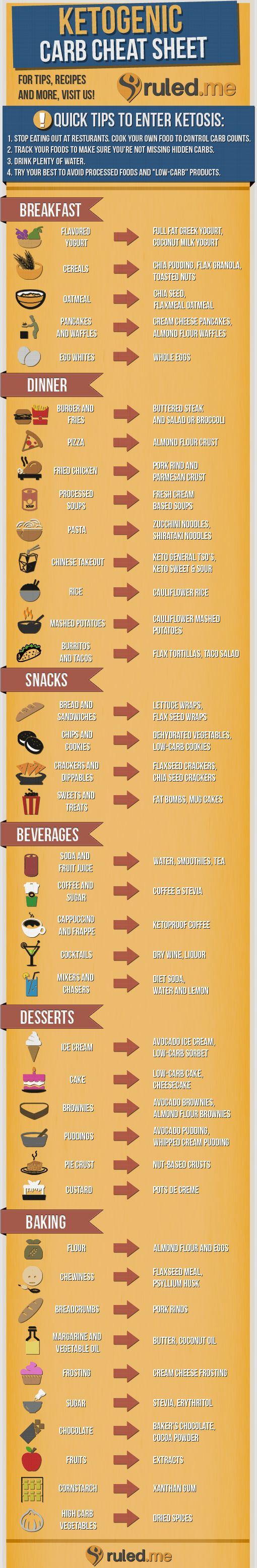 #Lowcarb Cheat Sheet to help everyone that's new to a Ketogenic Lifestyle! Shared via http://www.ruled.me/