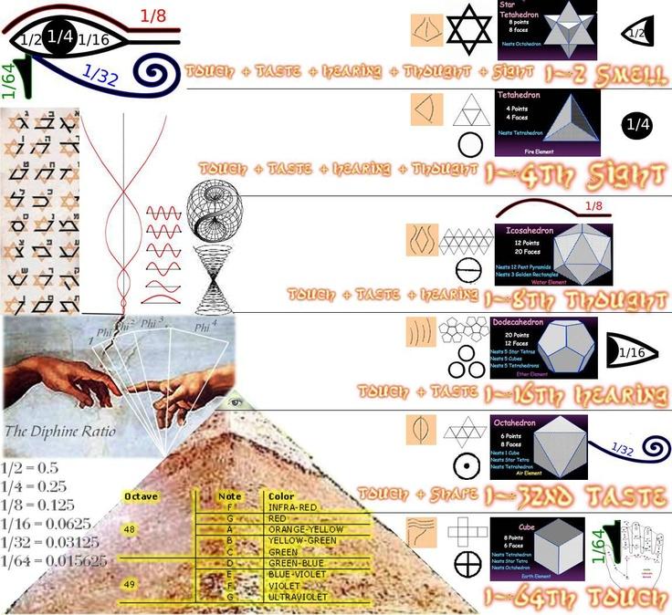 chakras - harmonics - shapes - mathematics -- all together in one human