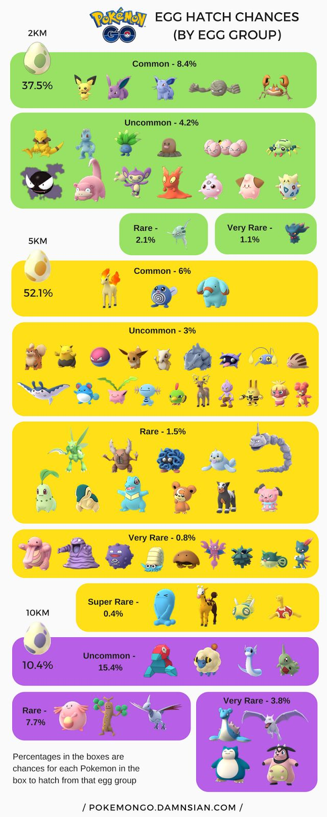 Best 25+ Pokemon egg hatching ideas only on Pinterest ...