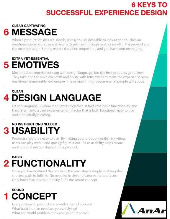 #UserExperienceDesign Pyramid is pretty fundamental to remember when doing experience design Do all 6 and your experience is like magic! 1 Clear Captivating Message 2 Essential Emotive  3 Clean Design Language  4 No Instructions Needed Usability 5 Functionality 6 Sound Concept #AnArSolutions www.anarsolutions.com