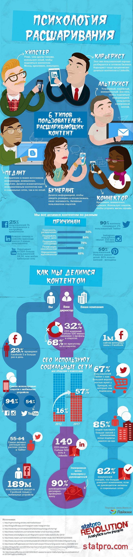 Инфографика: психология расшаривания