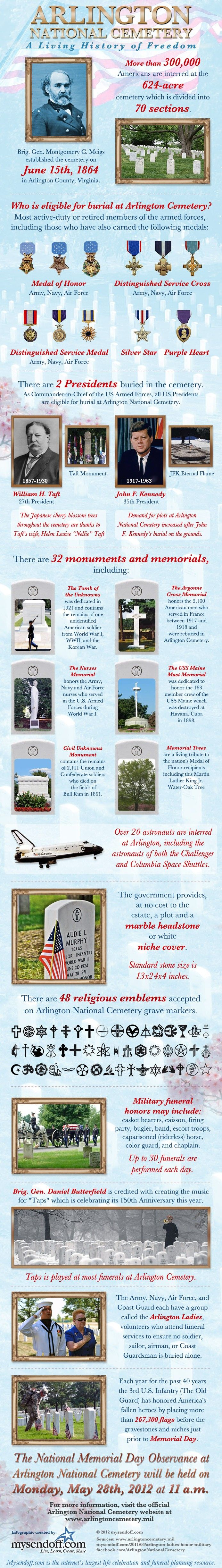 In honor of the upcoming Memorial Day - Arlington Cemetery Infographic