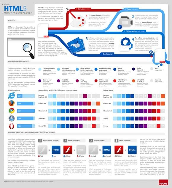 What is HTML5? (infographic) & Ultimate HTML5 Cheatsheet