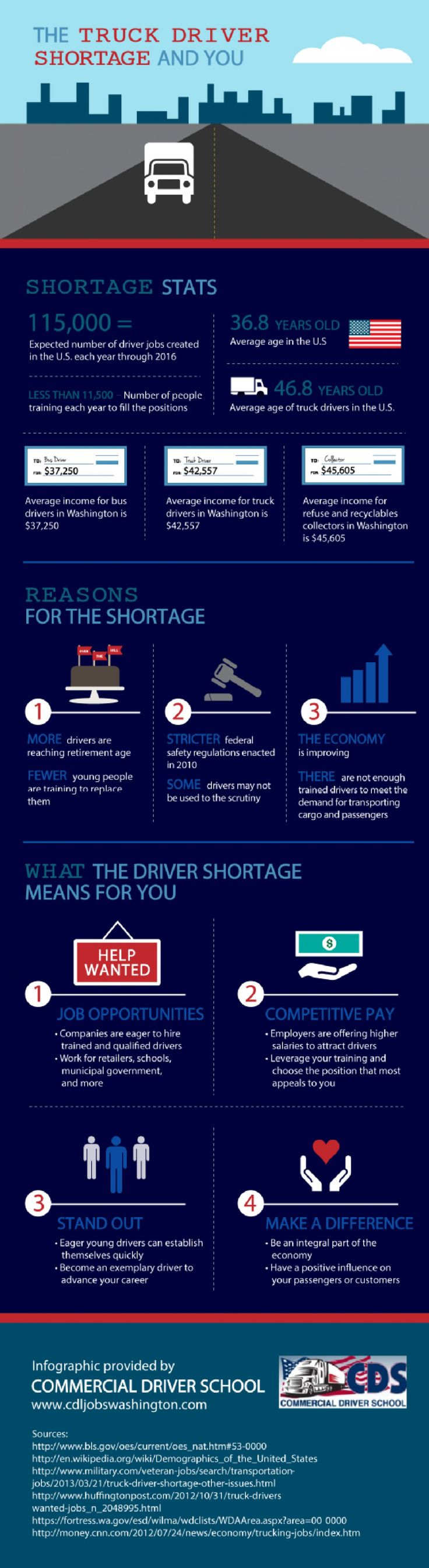 The world needs more #truckers. See why with this #infographic on the Truck Driver Shortage and You!