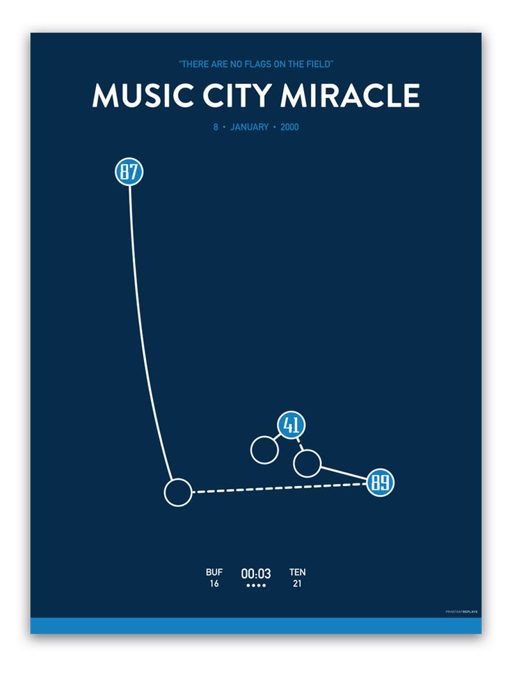 Music City Miracle $35.00 The Music City Miracle is a play that took place on January 8, 2000 during the National Football League's 1999–2000 playoffs. It occurred at the end of the Wild Card Playoff game between the Tennessee Titans and Buffalo Bills at Adelphia Coliseum (now known as LP Field) in Nashville, Tennessee.