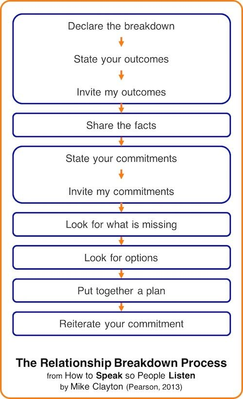 38 best Stakeholder Engagement images on Pinterest Project - sample stakeholder analysis