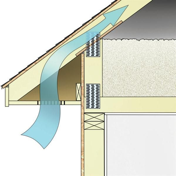 The 25 best eave vent ideas on pinterest ridge vent for How to improve airflow in vents