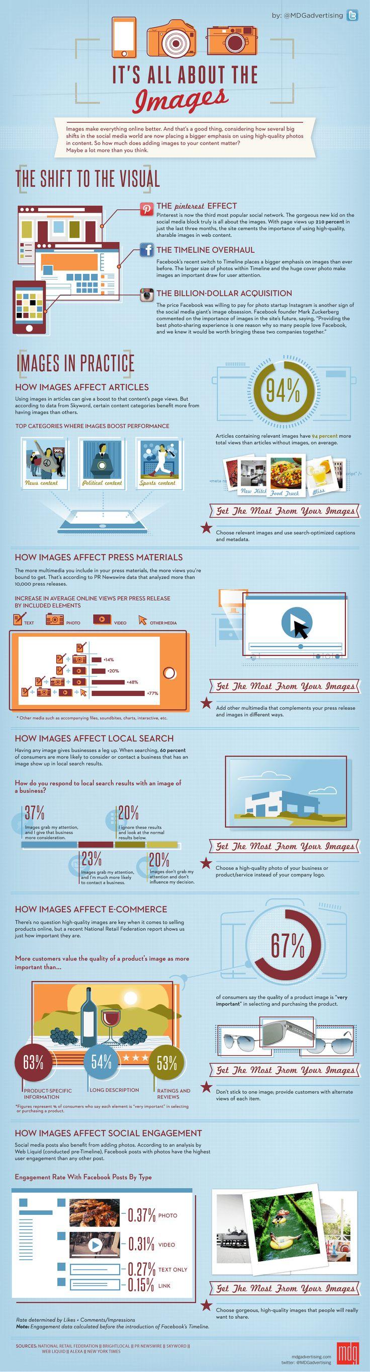 Visual Marketing Infographic #contentmarketing #visualmarketing #digitalmarketing
