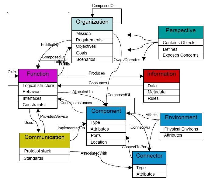 Ontology engineering - Wikipedia | Learn Core Artificial Intelligence | Data science, Engineering, Computer science
