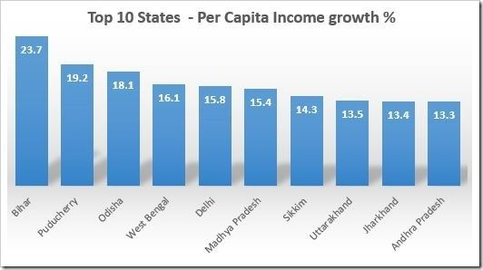 2013 Update: Per Capita Income of Various Indian States!  http://trak.in/tags/business/2012/03/30/average-per-capita-income-indian-states/