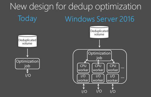 Windows Server 2016 – How to configure data deduplication